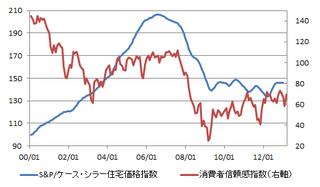 20130317_米国住宅価格.png
