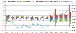 20130322_投資部門別売買動向.png