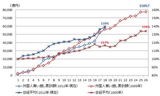 20130322_投資部門別売買動向2.png