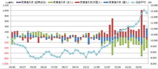20130328_投資部門別売買動向.png