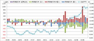 20130404_投資部門別売買動向.png