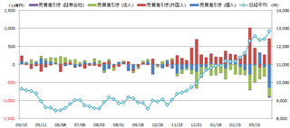20130405_投資部門別売買動向.png