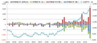 20130412_投資部門別売買動向.png