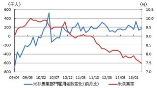 20130505_米雇用統計.png