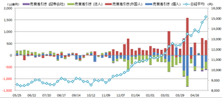 20130524_投資部門別売買動向.png