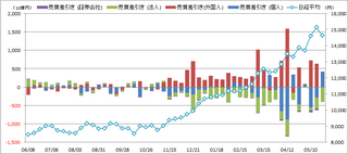 20130602_投資部門別売買動向.png