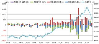 20130607_投資部門別売買動向.png