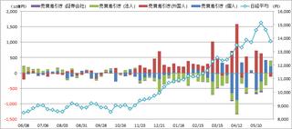20130608_投資部門別売買動向.png