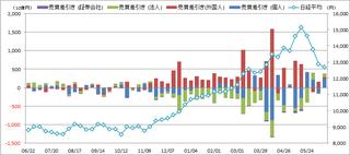 20130621_投資部門別売買動向.png