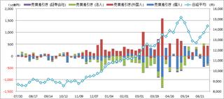 20130714_投資部門別売買動向.png