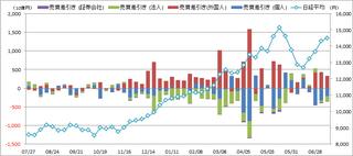 20130722_投資部門別売買動向.png