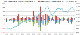 20131014_投資部門別売買動向.png