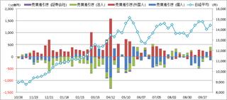 20131020_投資部門別売買動向.png