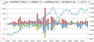 20131026_投資部門別売買動向.png