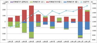 2013年_投資部門別売買動向.png
