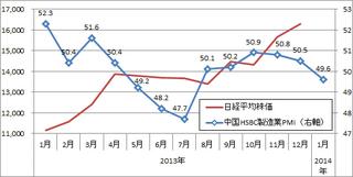 20140125_中国HSBCPMI.png