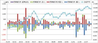 20140125_投資部門別売買動向.png