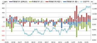 投資主体別売買動向20130224.png