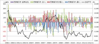 投資主体別売買動向201302長期.png