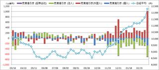 投資主体別売買動向20130314.png