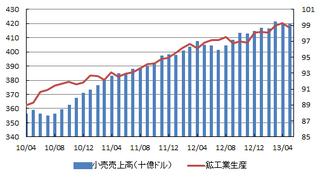 消費と生産.png