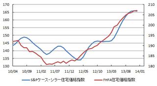 米住宅価格.png