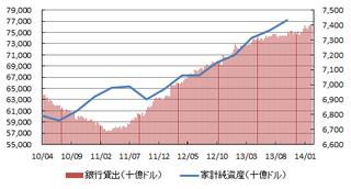 米家計資産銀行貸出.png
