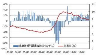 米雇用情勢20130224.png