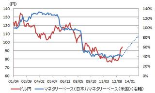 monetary base(japanus)_予想.png