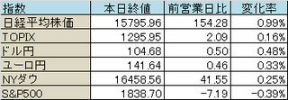 todaymarket_20140121_table.png